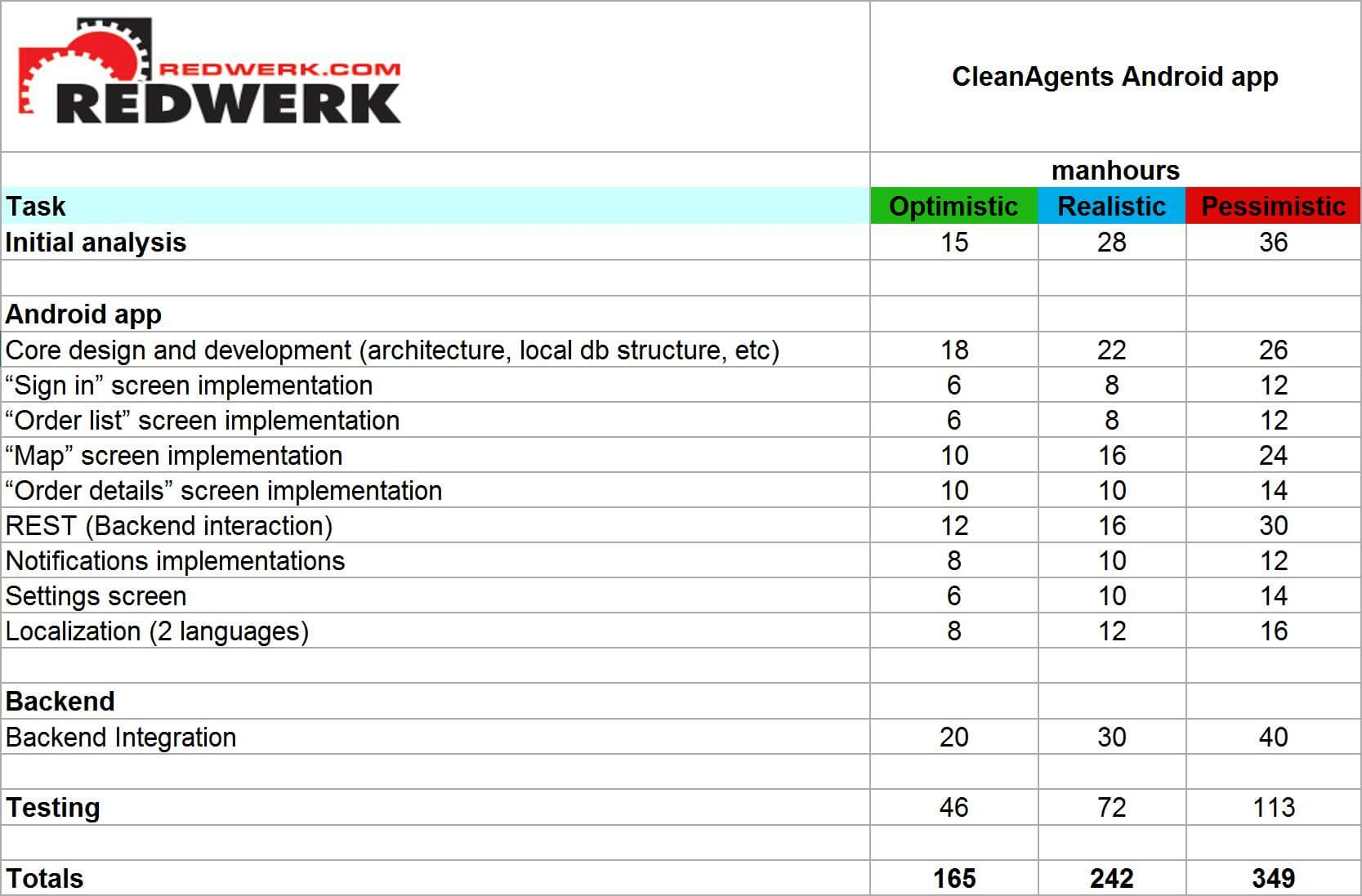 A time estimation for software development outsourcing projects / Redwerk company
