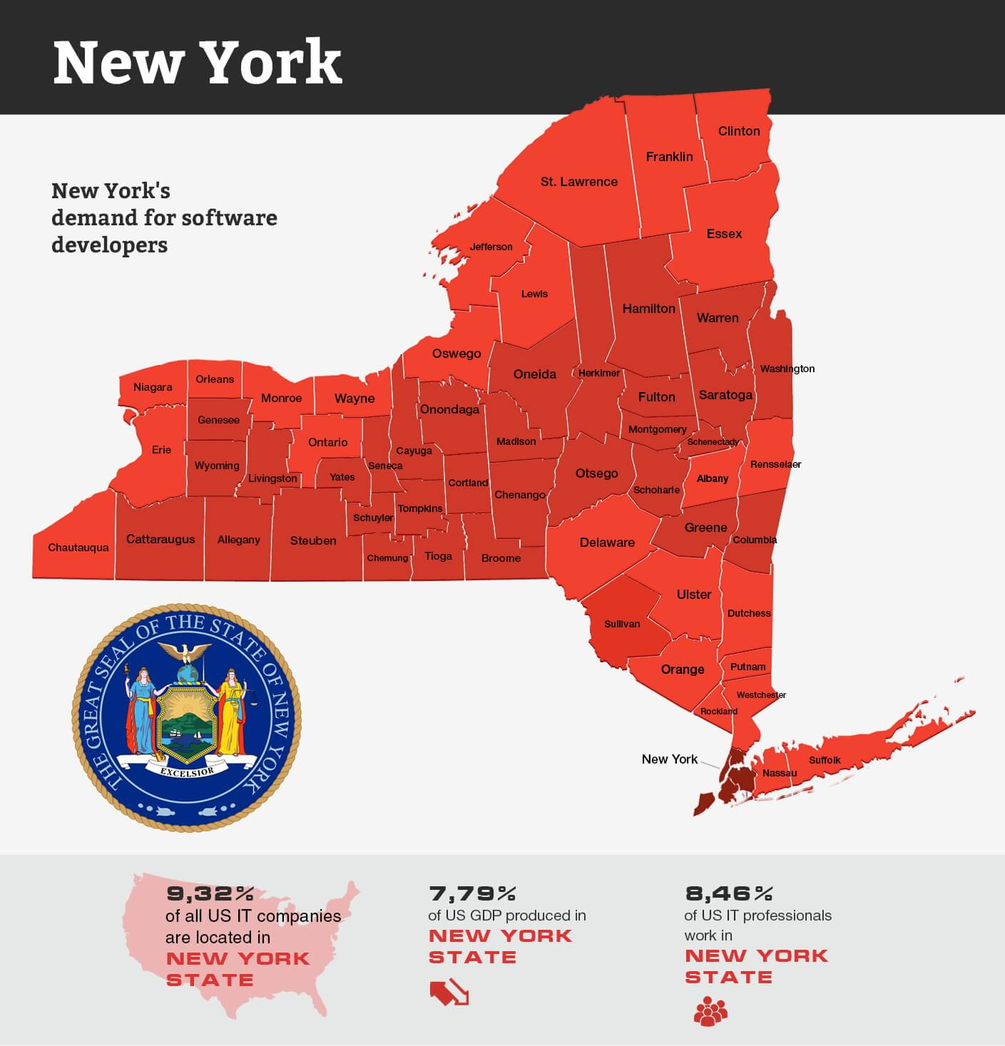 Software developers in New York infographic