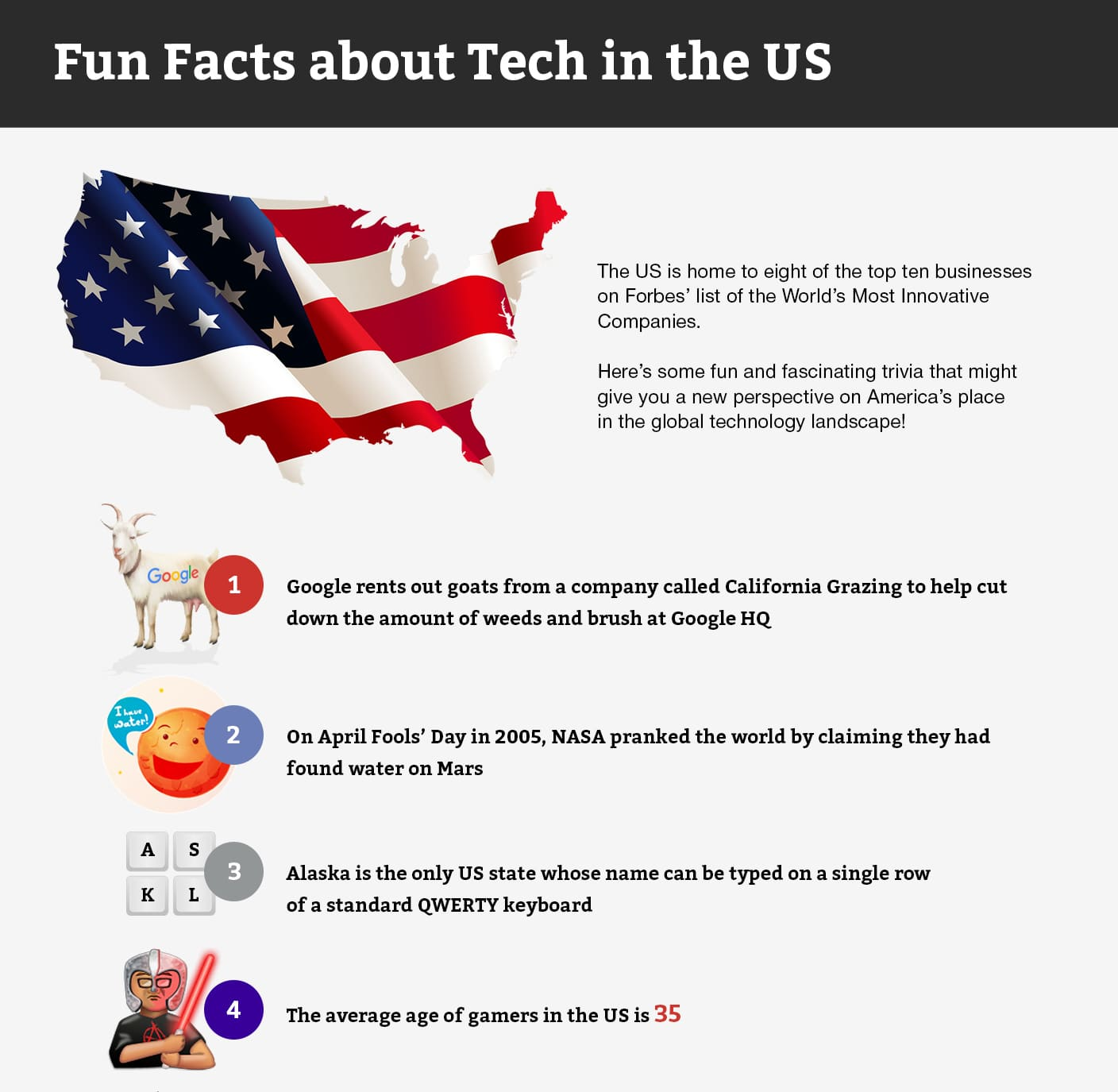 Infographic by redwerk fun facts about tech in the us for Interesting fact about america