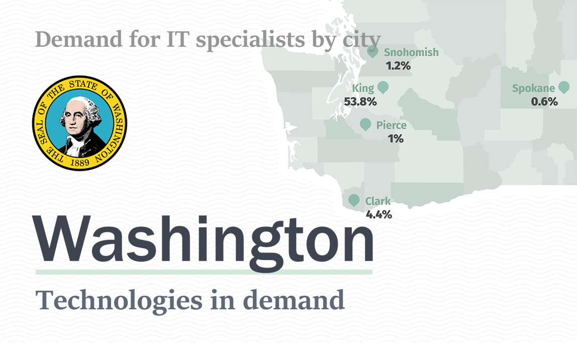 Redwerk's report on technologies in demand in Washington