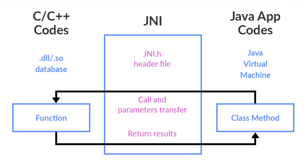 J N I - Java native and C++ interaction using JNI