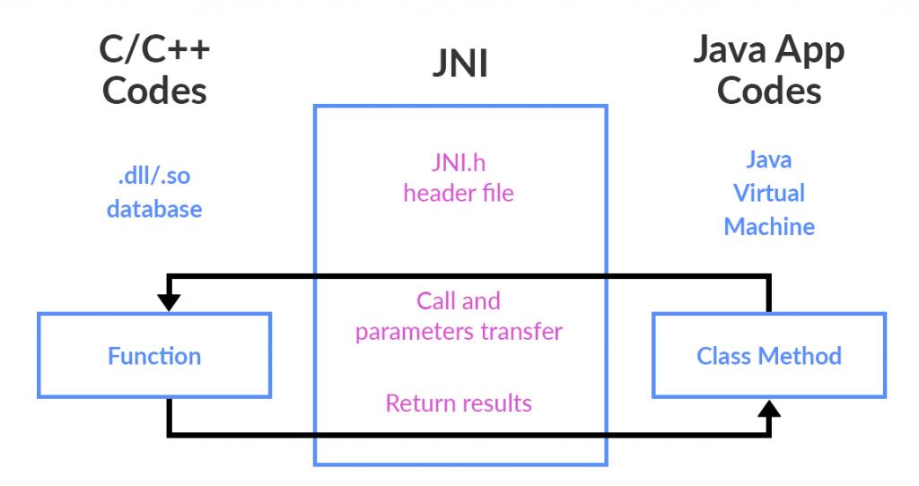 3 Reasons Why We Love JNI (Java Native Interface) - Software