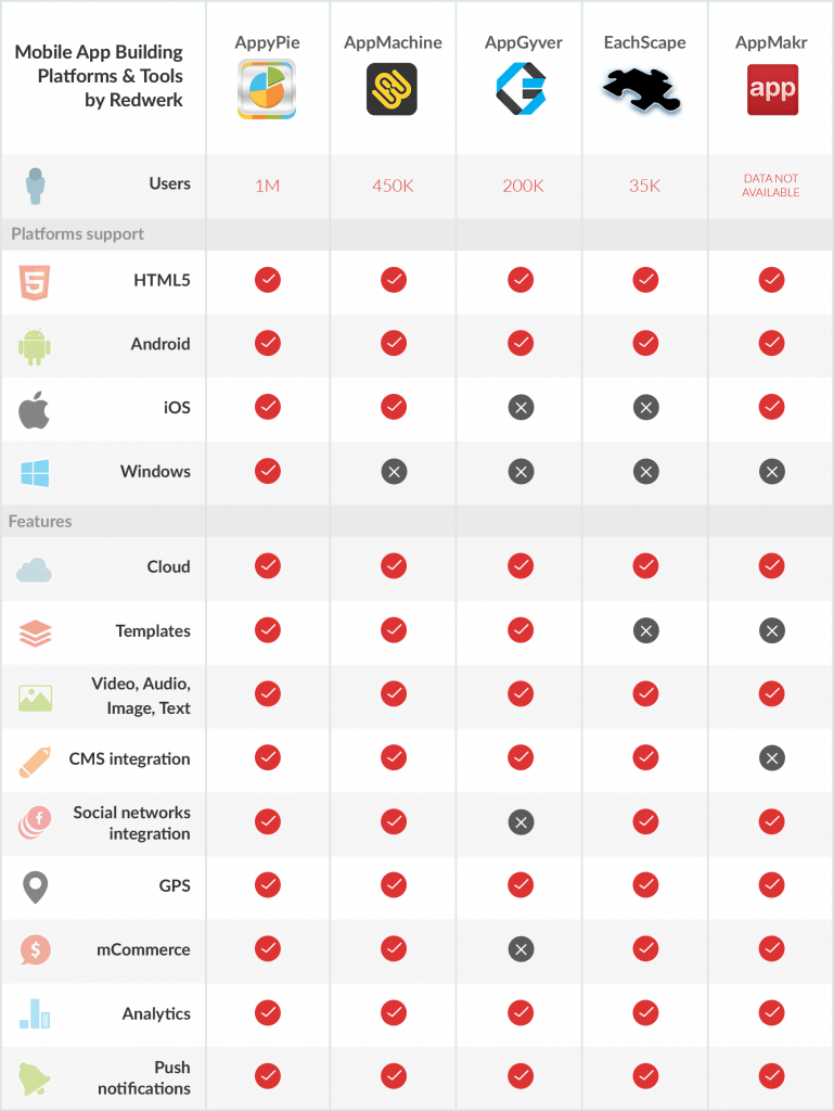 App Building Platforms and Tools Comparison / Redwerk