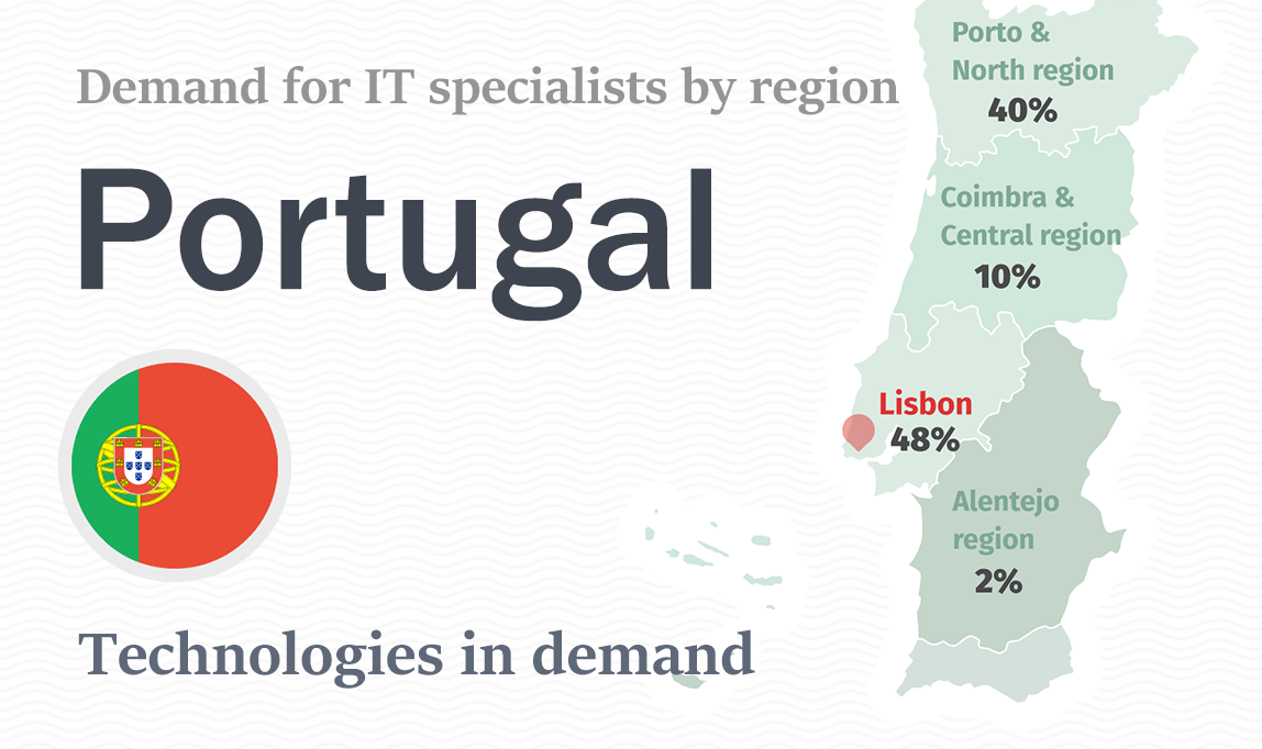 Technologies In Demand In Portugal